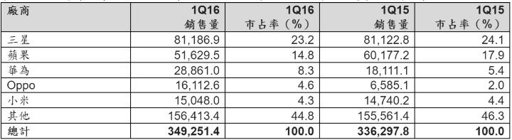 2016 年第一季全球手機品牌五大排名:蘋果跌,中國軍團續挺進
