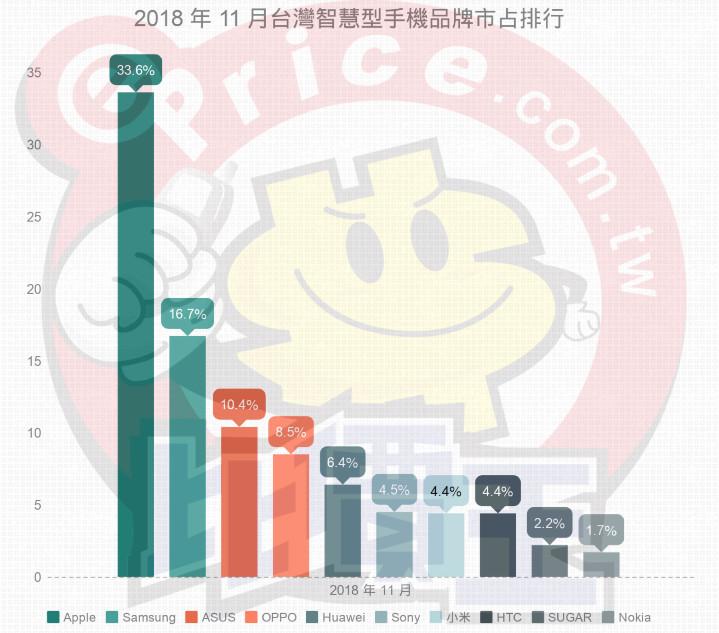 【排行榜】台灣手機品牌最新排名 (2018 年 11 月銷售市占) - 2