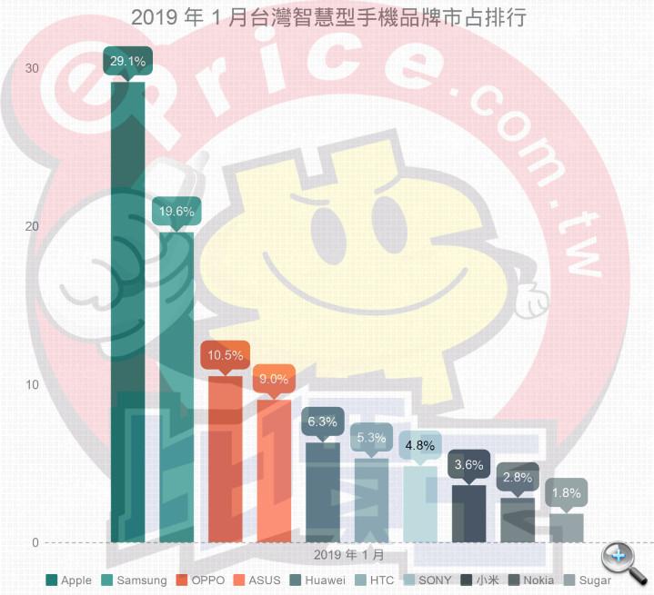 【排行榜】台灣手機品牌最新排名 (2019 年 1 月銷售市占) - 2