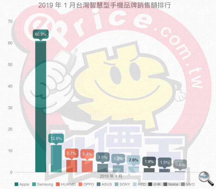 【排行榜】台灣手機品牌最新排名 (2019 年 1 月銷售市占) - 3