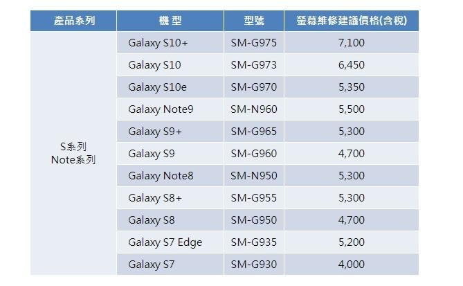 不小心摔破最多要花七千元,三星 S10 系列螢幕維修價格出爐 - 2