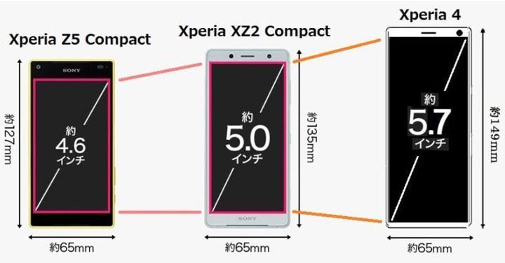 螢幕更大但延續 Compact 系列握感,Sony Xperia 4 中階機大小比例曝光 - 2