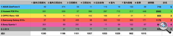 網友最愛拍照機出爐!2019 上半年六大旗艦手機 拍照盲測投票排名公布 - 2